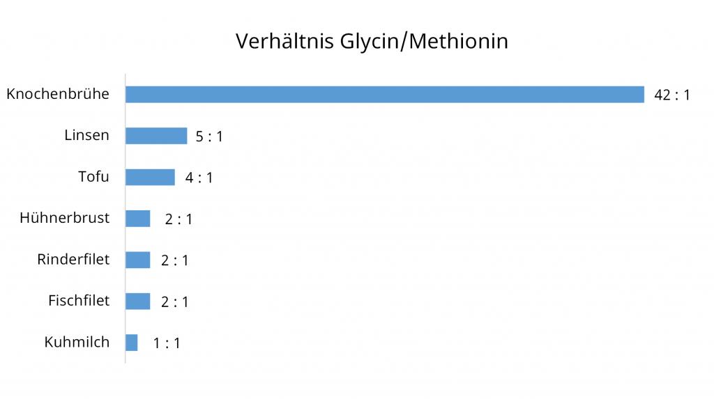Verhältnis Glycin Methionin von Lebensmitteln