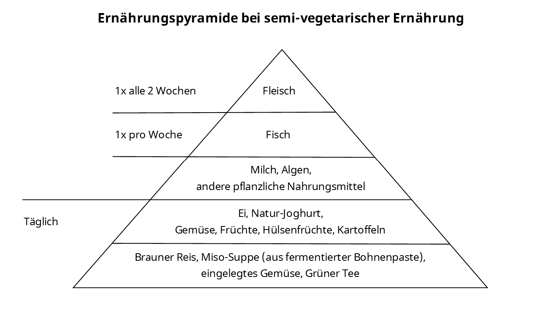 Ernährungspyramide SVD bei Morbus Crohn und Colitis Ulcerosa