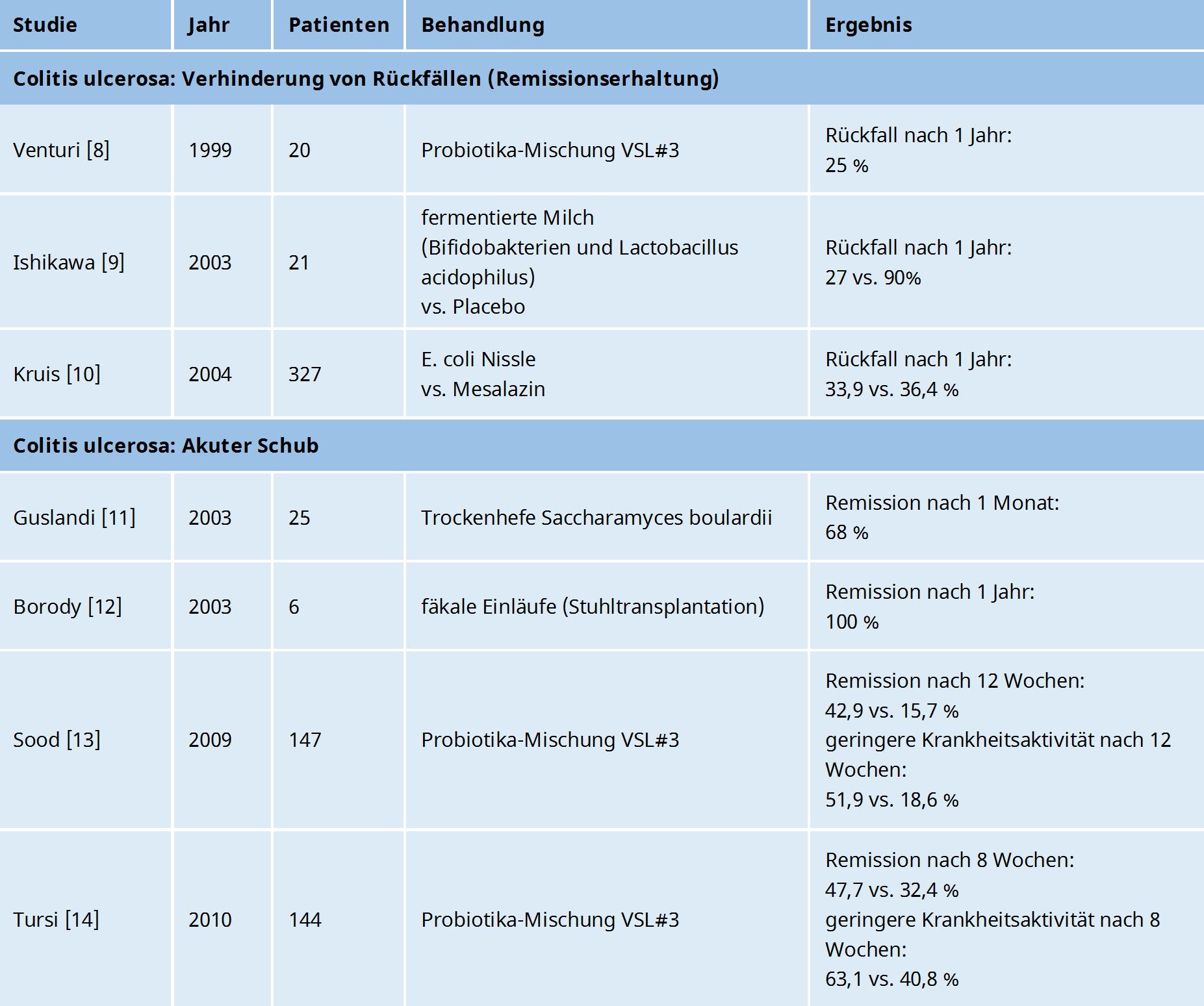 Probiotika - Colitis ulcerosa
