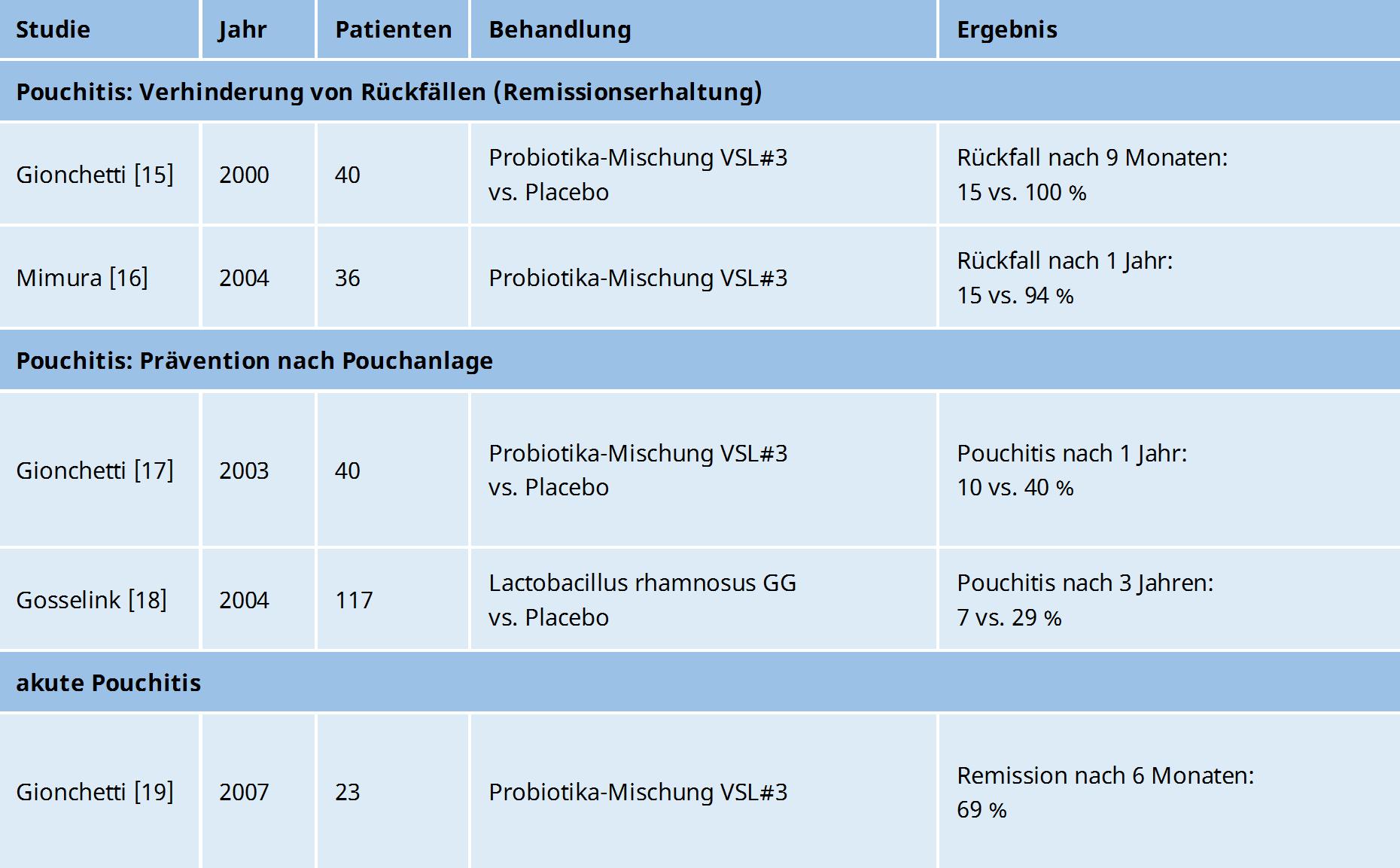 Probiotika - Pouchitis